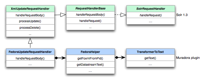 Tech Note: Developing Faceted Search Using Apache Solr, Part 2