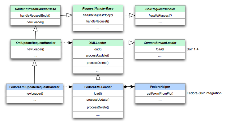 Tech Note: Developing Faceted Search Using Apache Solr, Part